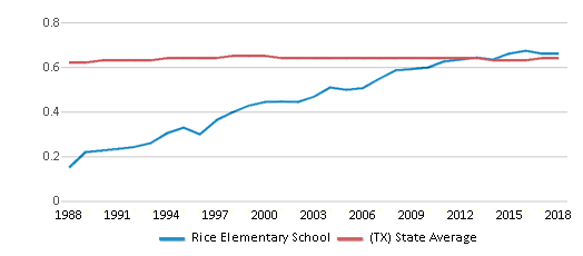 This chart display the diversity score of Rice Elementary School and the public school average diversity score of Texas by year, with the latest 2017-18 school year data.