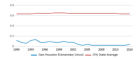 This chart display the diversity score of Sam Houston Elementary School and the public school average diversity score of Texas by year, with the latest 2015-16 school year data.