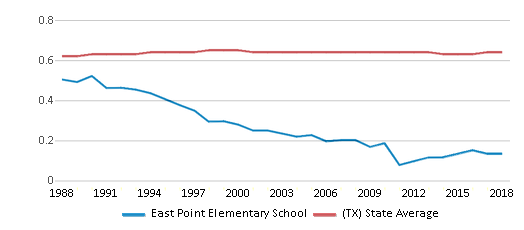 This chart display the diversity score of East Point Elementary School and the public school average diversity score of Texas by year, with the latest 2017-18 school year data.