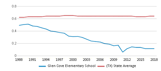 This chart display the diversity score of Glen Cove Elementary School and the public school average diversity score of Texas by year, with the latest 2017-18 school year data.