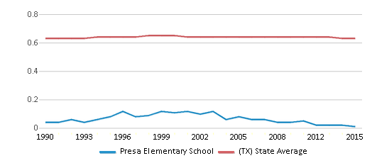This chart display the diversity score of Presa Elementary School and the public school average diversity score of Texas by year, with the latest 2014-15 school year data.