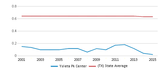 This chart display the diversity score of Ysleta Pk Center and the public school average diversity score of Texas by year, with the latest 2014-15 school year data.
