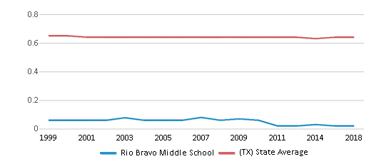 This chart display the diversity score of Rio Bravo Middle School and the public school average diversity score of Texas by year, with the latest 2017-18 school year data.