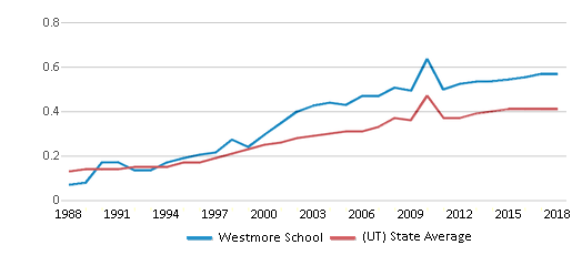 This chart display the diversity score of Westmore School and the public school average diversity score of Utah by year, with the latest 2017-18 school year data.