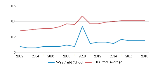 This chart display the diversity score of Westfield School and the public school average diversity score of Utah by year, with the latest 2017-18 school year data.