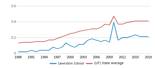 This chart display the diversity score of Lewiston School and the public school average diversity score of Utah by year, with the latest 2017-18 school year data.