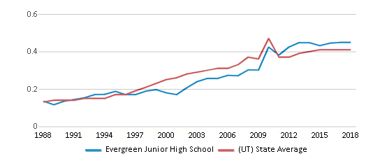 This chart display the diversity score of Evergreen Junior High School and the public school average diversity score of Utah by year, with the latest 2017-18 school year data.