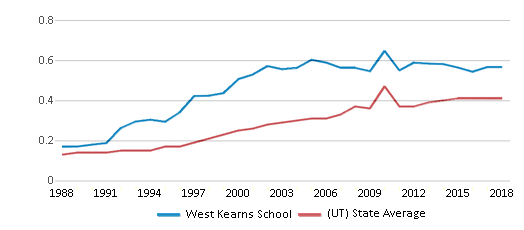 This chart display the diversity score of West Kearns School and the public school average diversity score of Utah by year, with the latest 2017-18 school year data.