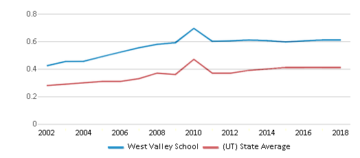 This chart display the diversity score of West Valley School and the public school average diversity score of Utah by year, with the latest 2017-18 school year data.
