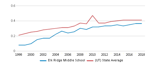 This chart display the diversity score of Elk Ridge Middle School and the public school average diversity score of Utah by year, with the latest 2017-18 school year data.