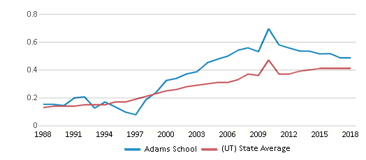 This chart display the diversity score of Adams School and the public school average diversity score of Utah by year, with the latest 2017-18 school year data.