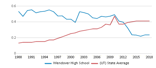 This chart display the diversity score of Wendover High School and the public school average diversity score of Utah by year, with the latest 2017-18 school year data.