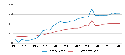 This chart display the diversity score of Legacy School and the public school average diversity score of Utah by year, with the latest 2017-18 school year data.