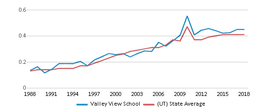This chart display the diversity score of Valley View School and the public school average diversity score of Utah by year, with the latest 2017-18 school year data.