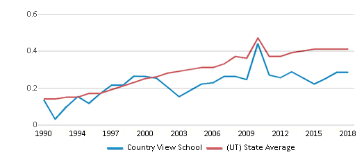 This chart display the diversity score of Country View School and the public school average diversity score of Utah by year, with the latest 2017-18 school year data.
