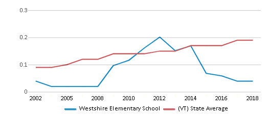 This chart display the diversity score of Westshire Elementary School and the public school average diversity score of Vermont by year, with the latest 2017-18 school year data.