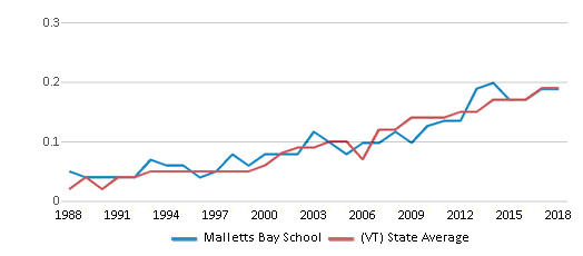 This chart display the diversity score of Malletts Bay School and the public school average diversity score of Vermont by year, with the latest 2017-18 school year data.