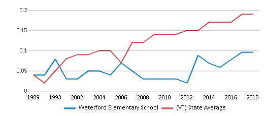 This chart display the diversity score of Waterford Elementary School and the public school average diversity score of Vermont by year, with the latest 2017-18 school year data.