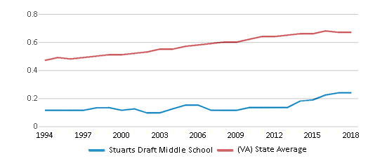 This chart display the diversity score of Stuarts Draft Middle School and the public school average diversity score of Virginia by year, with the latest 2017-18 school year data.