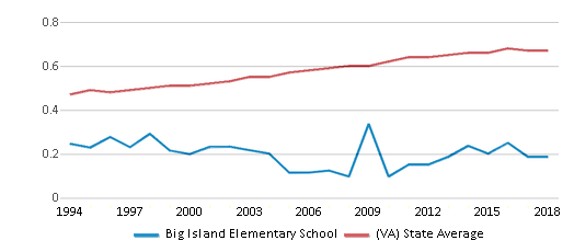 This chart display the diversity score of Big Island Elementary School and the public school average diversity score of Virginia by year, with the latest 2017-18 school year data.