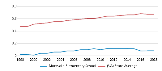 This chart display the diversity score of Montvale Elementary School and the public school average diversity score of Virginia by year, with the latest 2017-18 school year data.