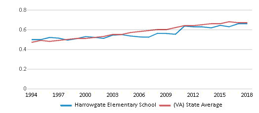 This chart display the diversity score of Harrowgate Elementary School and the public school average diversity score of Virginia by year, with the latest 2017-18 school year data.