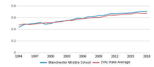 This chart display the diversity score of Manchester Middle School and the public school average diversity score of Virginia by year, with the latest 2017-18 school year data.