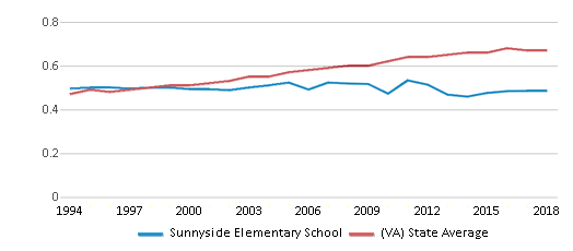 This chart display the diversity score of Sunnyside Elementary School and the public school average diversity score of Virginia by year, with the latest 2017-18 school year data.
