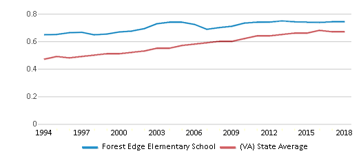 This chart display the diversity score of Forest Edge Elementary School and the public school average diversity score of Virginia by year, with the latest 2017-18 school year data.