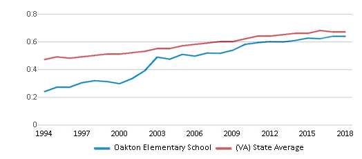 This chart display the diversity score of Oakton Elementary School and the public school average diversity score of Virginia by year, with the latest 2017-18 school year data.