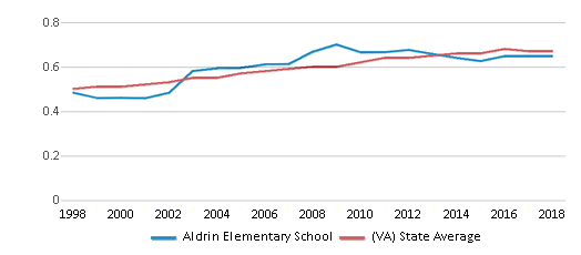 This chart display the diversity score of Aldrin Elementary School and the public school average diversity score of Virginia by year, with the latest 2017-18 school year data.