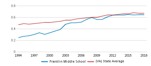 This chart display the diversity score of Franklin Middle School and the public school average diversity score of Virginia by year, with the latest 2017-18 school year data.