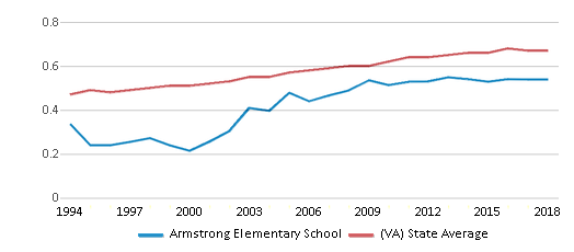 This chart display the diversity score of Armstrong Elementary School and the public school average diversity score of Virginia by year, with the latest 2017-18 school year data.