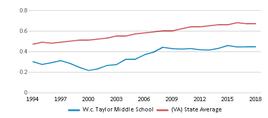 This chart display the diversity score of W.c. Taylor Middle School and the public school average diversity score of Virginia by year, with the latest 2017-18 school year data.
