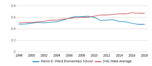 This chart display the diversity score of Henry D. Ward Elementary School and the public school average diversity score of Virginia by year, with the latest 2017-18 school year data.