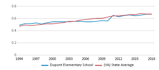 This chart display the diversity score of Dupont Elementary School and the public school average diversity score of Virginia by year, with the latest 2017-18 school year data.