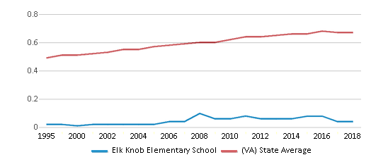 This chart display the diversity score of Elk Knob Elementary School and the public school average diversity score of Virginia by year, with the latest 2017-18 school year data.