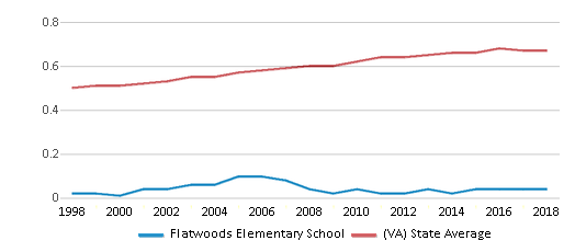 This chart display the diversity score of Flatwoods Elementary School and the public school average diversity score of Virginia by year, with the latest 2017-18 school year data.