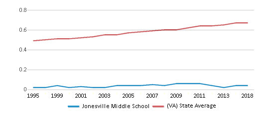 This chart display the diversity score of Jonesville Middle School and the public school average diversity score of Virginia by year, with the latest 2017-18 school year data.