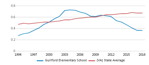 This chart display the diversity score of Guilford Elementary School and the public school average diversity score of Virginia by year, with the latest 2017-18 school year data.