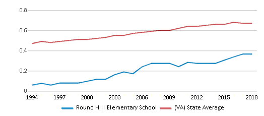 This chart display the diversity score of Round Hill Elementary School and the public school average diversity score of Virginia by year, with the latest 2017-18 school year data.