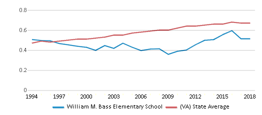 This chart display the diversity score of William M. Bass Elementary School and the public school average diversity score of Virginia by year, with the latest 2017-18 school year data.