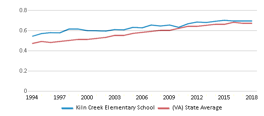 This chart display the diversity score of Kiln Creek Elementary School and the public school average diversity score of Virginia by year, with the latest 2017-18 school year data.