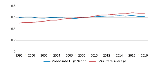 This chart display the diversity score of Woodside High School and the public school average diversity score of Virginia by year, with the latest 2017-18 school year data.
