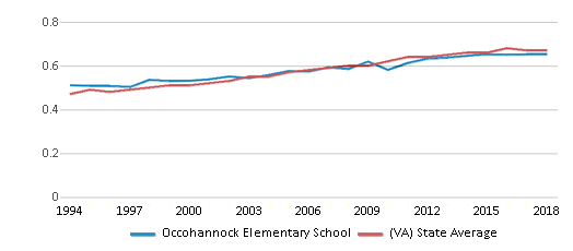 This chart display the diversity score of Occohannock Elementary School and the public school average diversity score of Virginia by year, with the latest 2017-18 school year data.