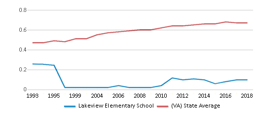 This chart display the diversity score of Lakeview Elementary School and the public school average diversity score of Virginia by year, with the latest 2017-18 school year data.