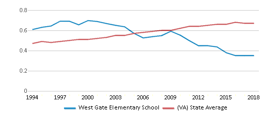 This chart display the diversity score of West Gate Elementary School and the public school average diversity score of Virginia by year, with the latest 2017-18 school year data.