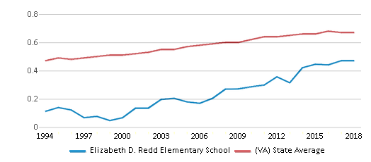 This chart display the diversity score of Elizabeth D. Redd Elementary School and the public school average diversity score of Virginia by year, with the latest 2017-18 school year data.