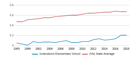 This chart display the diversity score of Swansboro Elementary School and the public school average diversity score of Virginia by year, with the latest 2017-18 school year data.