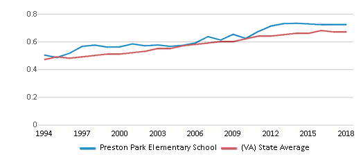 This chart display the diversity score of Preston Park Elementary School and the public school average diversity score of Virginia by year, with the latest 2017-18 school year data.